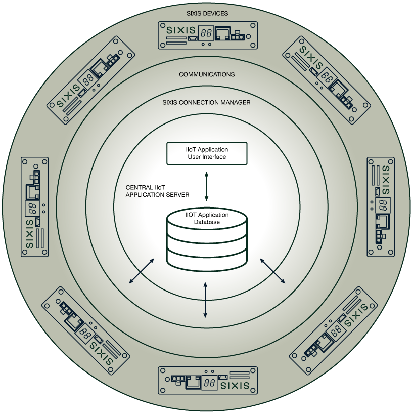 Sixis Industrial IoT Application Diagram